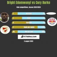Bright Edomwonyi vs Cory Burke h2h player stats