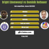 Bright Edomwonyi vs Dominik Hofbauer h2h player stats