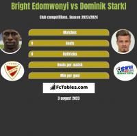 Bright Edomwonyi vs Dominik Starkl h2h player stats