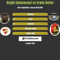 Bright Edomwonyi vs Erwin Hoffer h2h player stats