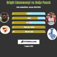 Bright Edomwonyi vs Kolja Pusch h2h player stats