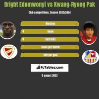 Bright Edomwonyi vs Kwang-Ryong Pak h2h player stats