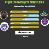 Bright Edomwonyi vs Markus Pink h2h player stats