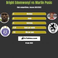 Bright Edomwonyi vs Martin Pusic h2h player stats