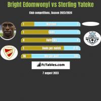 Bright Edomwonyi vs Sterling Yateke h2h player stats