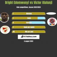 Bright Edomwonyi vs Victor Olatunji h2h player stats