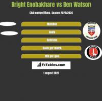Bright Enobakhare vs Ben Watson h2h player stats