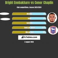 Bright Enobakhare vs Conor Chaplin h2h player stats