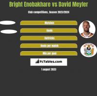 Bright Enobakhare vs David Meyler h2h player stats