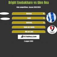 Bright Enobakhare vs Glen Rea h2h player stats