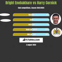 Bright Enobakhare vs Harry Cornick h2h player stats