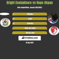 Bright Enobakhare vs Hope Akpan h2h player stats