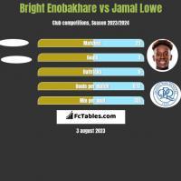 Bright Enobakhare vs Jamal Lowe h2h player stats