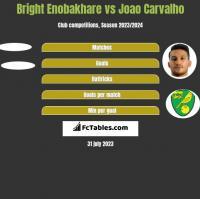 Bright Enobakhare vs Joao Carvalho h2h player stats