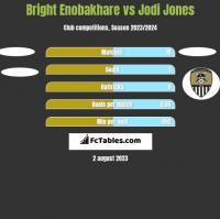 Bright Enobakhare vs Jodi Jones h2h player stats