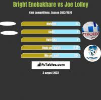Bright Enobakhare vs Joe Lolley h2h player stats