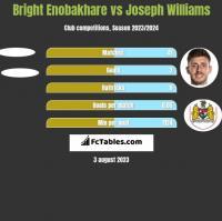 Bright Enobakhare vs Joseph Williams h2h player stats
