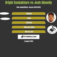 Bright Enobakhare vs Josh Ginnelly h2h player stats