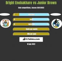 Bright Enobakhare vs Junior Brown h2h player stats
