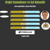 Bright Enobakhare vs Kal Naismith h2h player stats