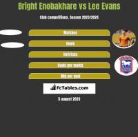 Bright Enobakhare vs Lee Evans h2h player stats