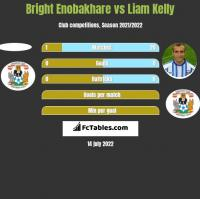 Bright Enobakhare vs Liam Kelly h2h player stats