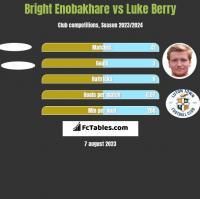 Bright Enobakhare vs Luke Berry h2h player stats
