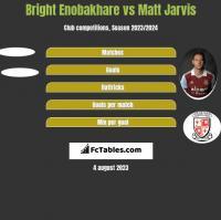 Bright Enobakhare vs Matt Jarvis h2h player stats
