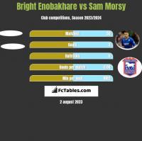 Bright Enobakhare vs Sam Morsy h2h player stats