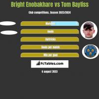 Bright Enobakhare vs Tom Bayliss h2h player stats