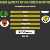 Bright Gyamfi vs Adriano Sartorio Mezavilla h2h player stats