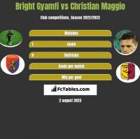 Bright Gyamfi vs Christian Maggio h2h player stats