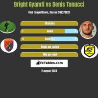 Bright Gyamfi vs Denis Tonucci h2h player stats
