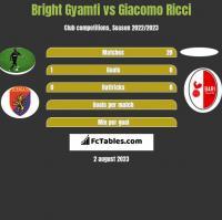 Bright Gyamfi vs Giacomo Ricci h2h player stats