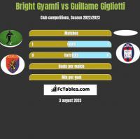 Bright Gyamfi vs Guillame Gigliotti h2h player stats