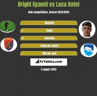 Bright Gyamfi vs Luca Antei h2h player stats