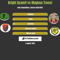 Bright Gyamfi vs Magnus Troest h2h player stats