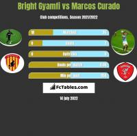 Bright Gyamfi vs Marcos Curado h2h player stats