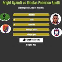 Bright Gyamfi vs Nicolas Federico Spolli h2h player stats