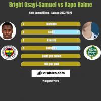 Bright Osayi-Samuel vs Aapo Halme h2h player stats