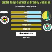 Bright Osayi-Samuel vs Bradley Johnson h2h player stats