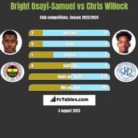 Bright Osayi-Samuel vs Chris Willock h2h player stats