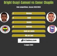 Bright Osayi-Samuel vs Conor Chaplin h2h player stats