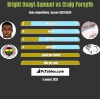 Bright Osayi-Samuel vs Craig Forsyth h2h player stats