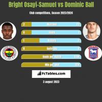 Bright Osayi-Samuel vs Dominic Ball h2h player stats