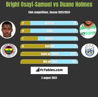 Bright Osayi-Samuel vs Duane Holmes h2h player stats