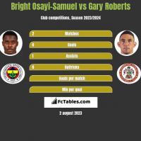 Bright Osayi-Samuel vs Gary Roberts h2h player stats