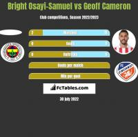 Bright Osayi-Samuel vs Geoff Cameron h2h player stats