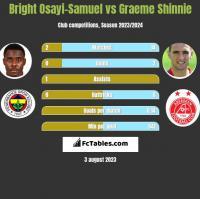 Bright Osayi-Samuel vs Graeme Shinnie h2h player stats