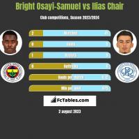 Bright Osayi-Samuel vs Ilias Chair h2h player stats